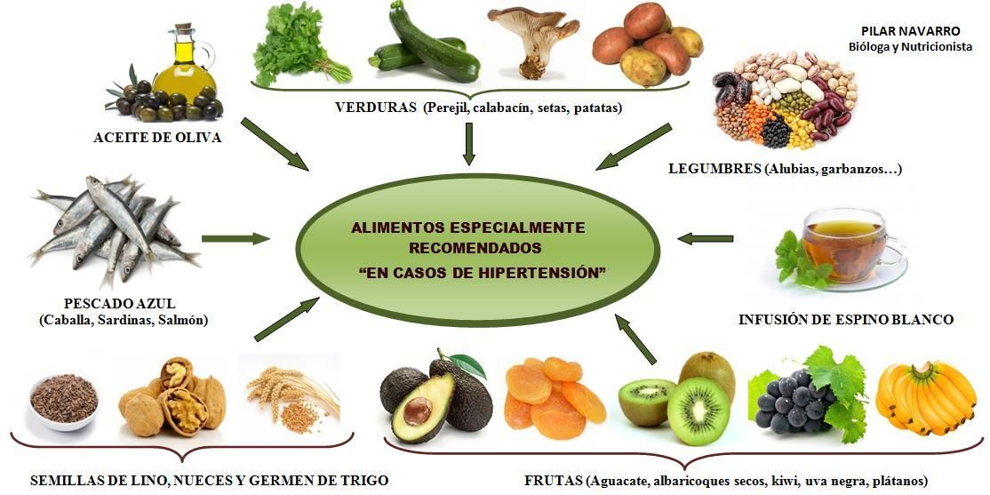 Resultado de imagen para hipotiroidismo alimentos prohibidos ...