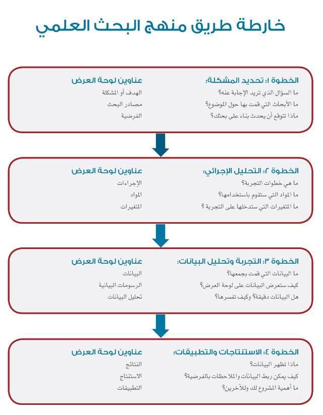 خريطة البحث العلمي Education