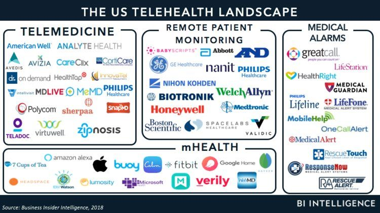 The Us Telehealth Market The Market Drivers Threats And