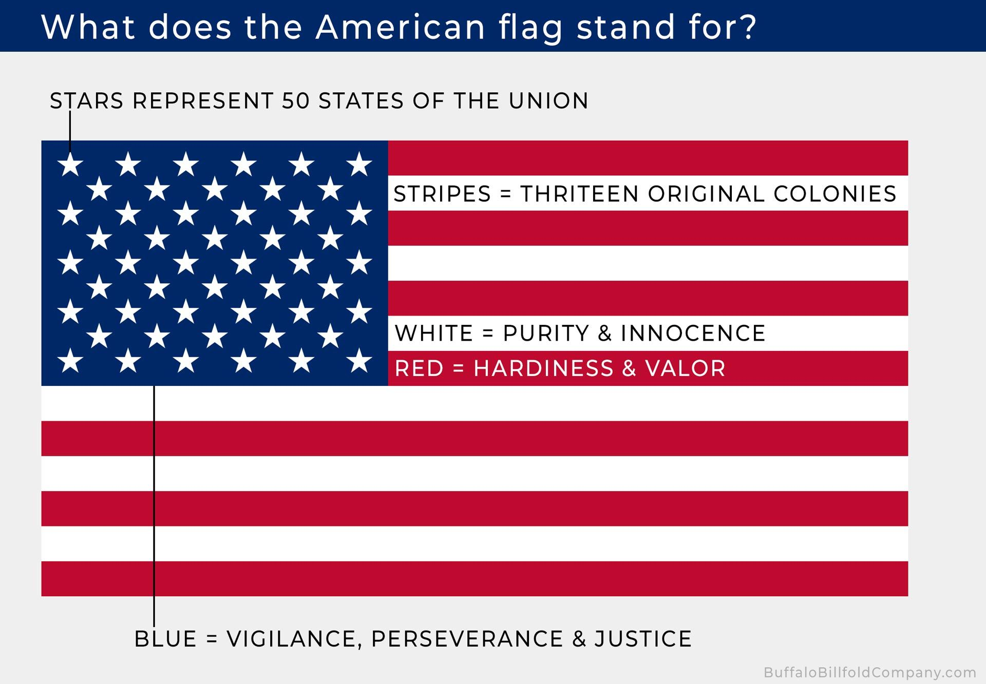 Ask Amp Learn What Does The American Flag Stand For