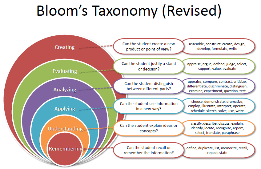 Image result for new blooms taxonomy