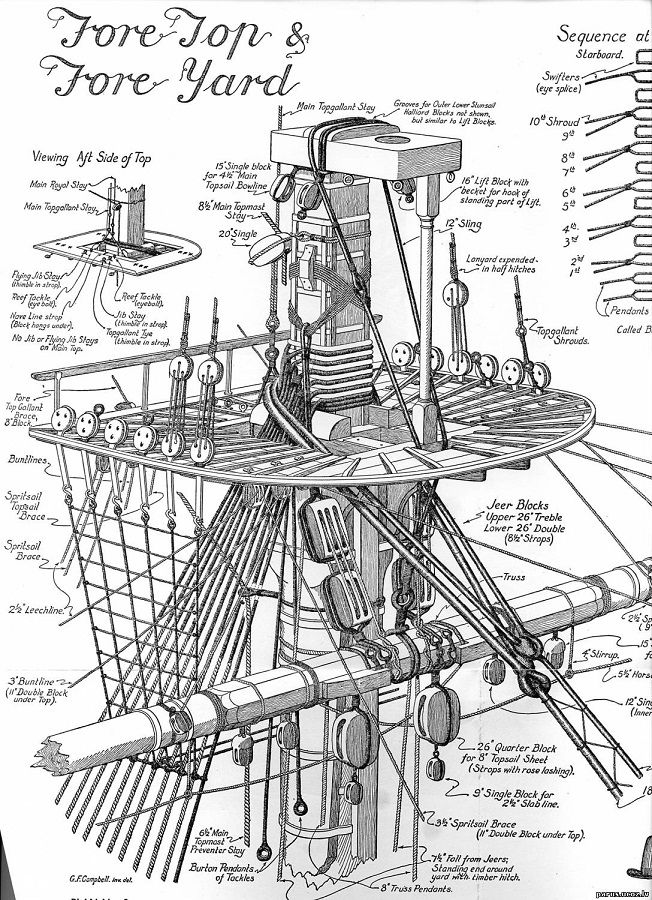 uss constitution rigging diagram pioneer avh p3100dvd wiring 2 tall ships and maritime history sailing ship