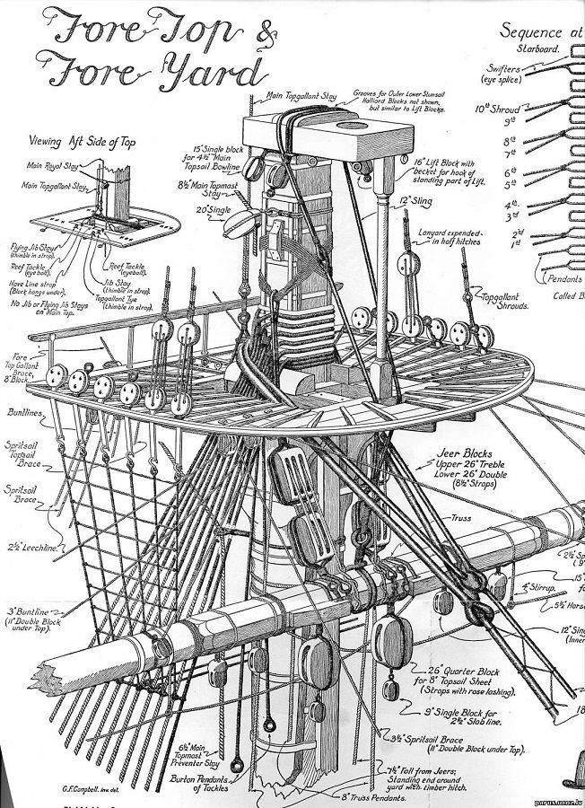 Tall Ships And Maritime History Blueprints Pinterest Tall