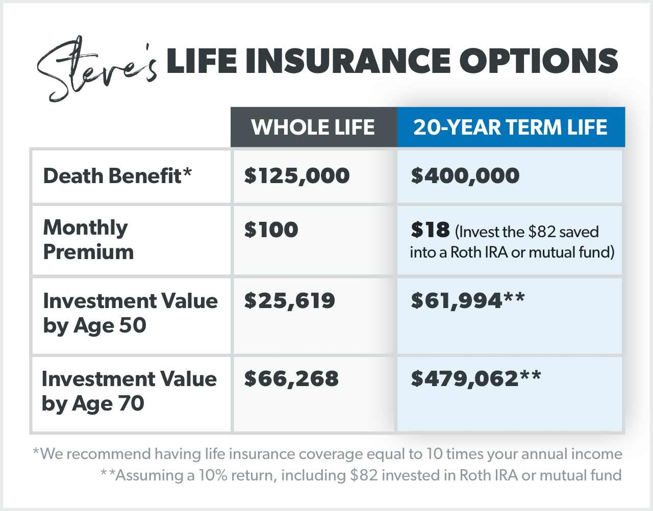 What Is Term Life Insurance? in 2020 | Term life insurance ...