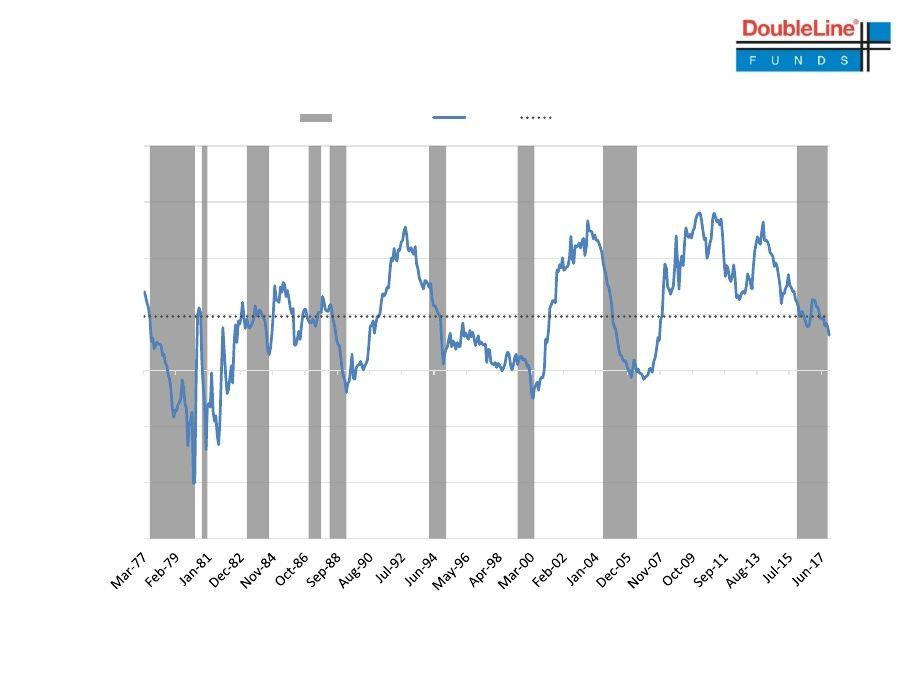 Gundlach Slideshow High Yield Debt Bond Duration Slideshow