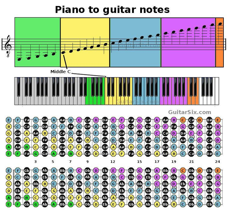 piano notes to guitar notes guitar keyboard scales guitar notes guitar strings piano. Black Bedroom Furniture Sets. Home Design Ideas