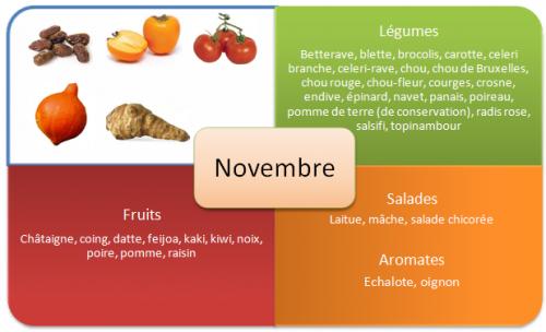 """Résultat de recherche d'images pour """"photo tableau novembre fruits et legumes"""""""