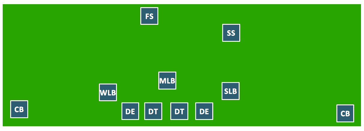 Football - Defensive Formation - 4-3 Defense | Defense ...