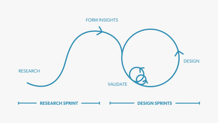Our Process Insight Userexperience Furthermore Aboutus Design Thinking Ux Process User Experience