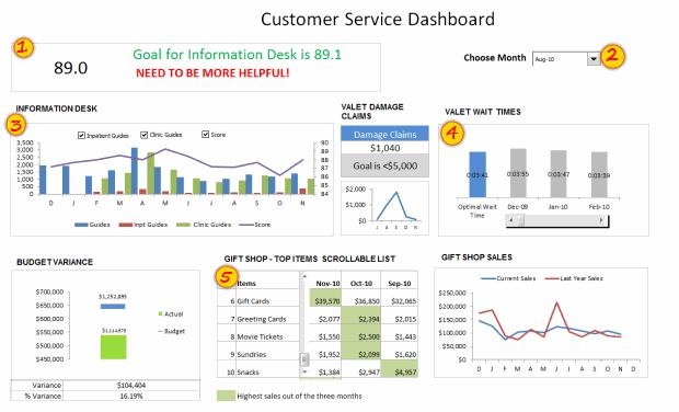 Customer service dashboard using excel dashword week better each customer service dashboard using excel dashword week kpi dashboard excel excel dashboard templates maxwellsz