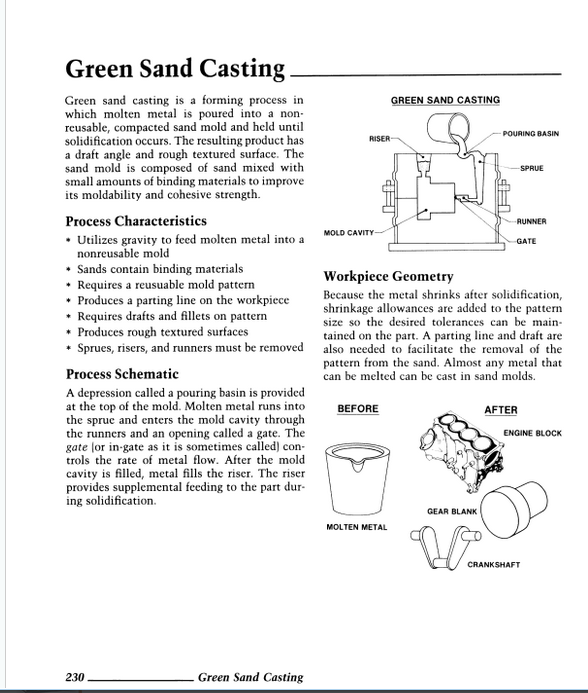 Green Sand Casting Diagram Green Sand Casting