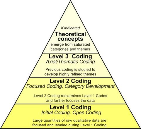 Qualitative Coding Techniques And Terminology  Doing Qualitative