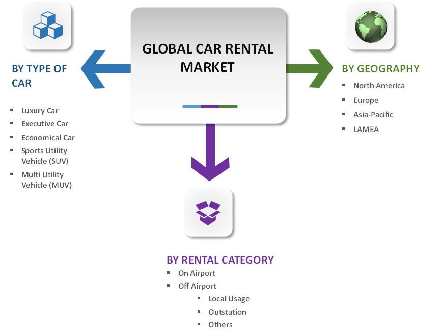 Car Rental Market Segmentation Car Rental Rental Marketing