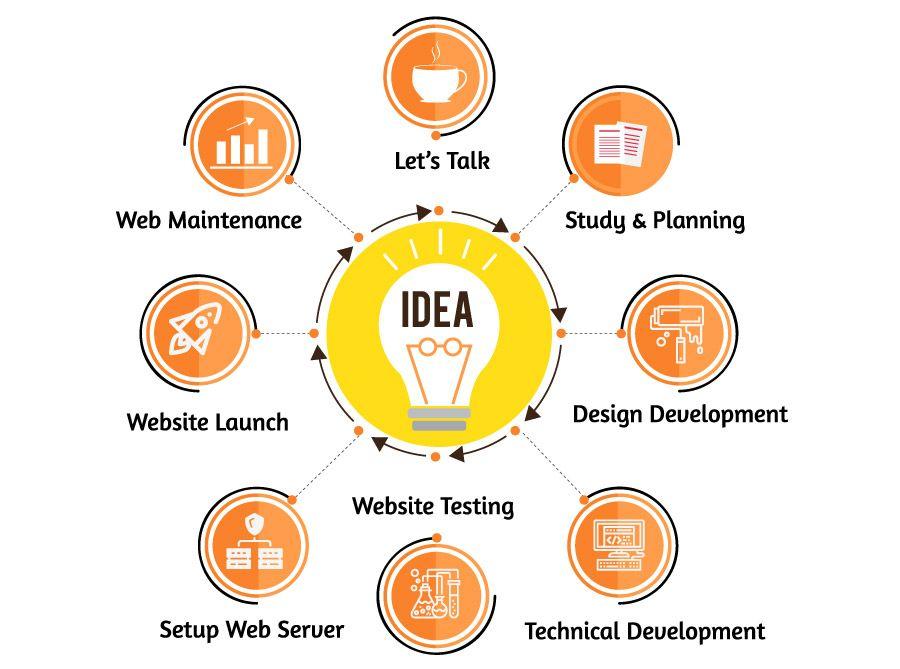 Web Design Process Flow Design Development Web Design Web Design Services