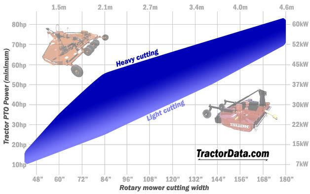 Power needed for specific mower sizes