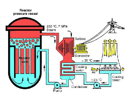 Nuclear power plant with boiling water reactor nuclear flowcharts nuclear power plant with boiling water reactor ccuart Image collections