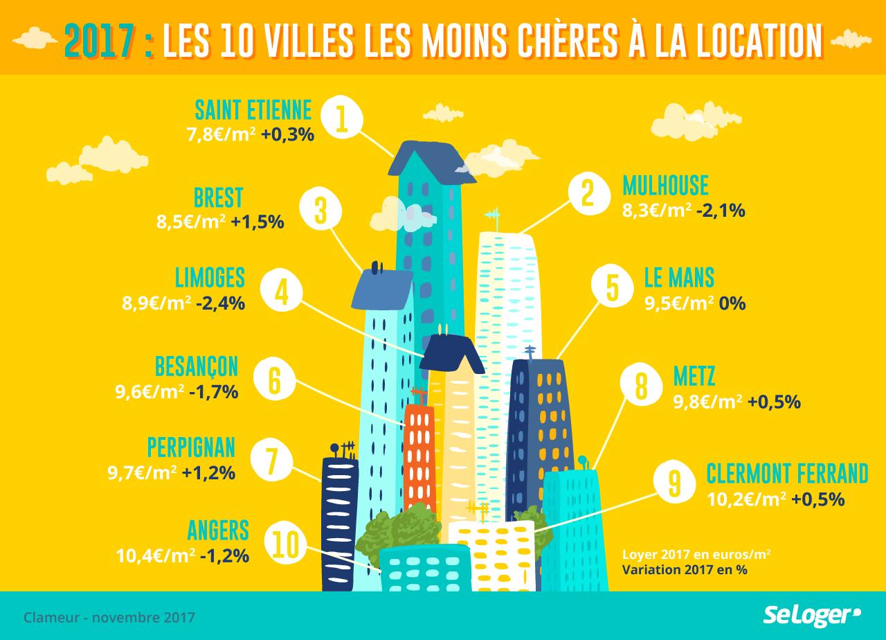 Infographie Realisee Pour Seloger Sur Le Top 10 Des Villes Les Moins Cheres A La Location Ville France Villa Clermont Ferrand