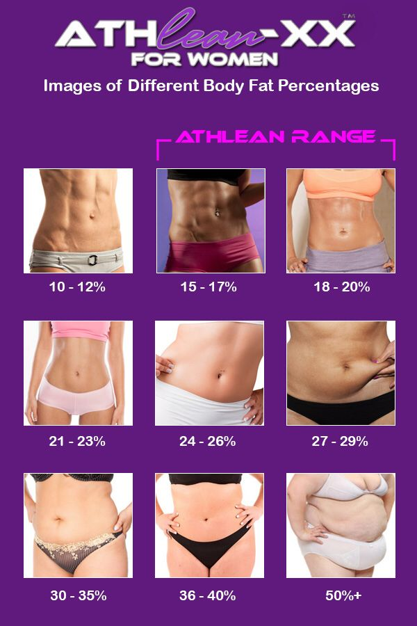 Body fat percentages shown visually Inspiration Pinterest Fat
