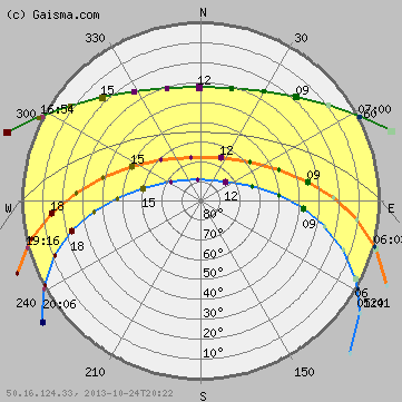 Sydney Australia Sunrise Sunset Dawn And Dusk Times For The Whole Year Sun Path Sun Path Diagram Dusk Time
