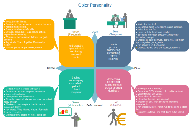 Color Personality Chart Diagramming Diagram Personality Chart
