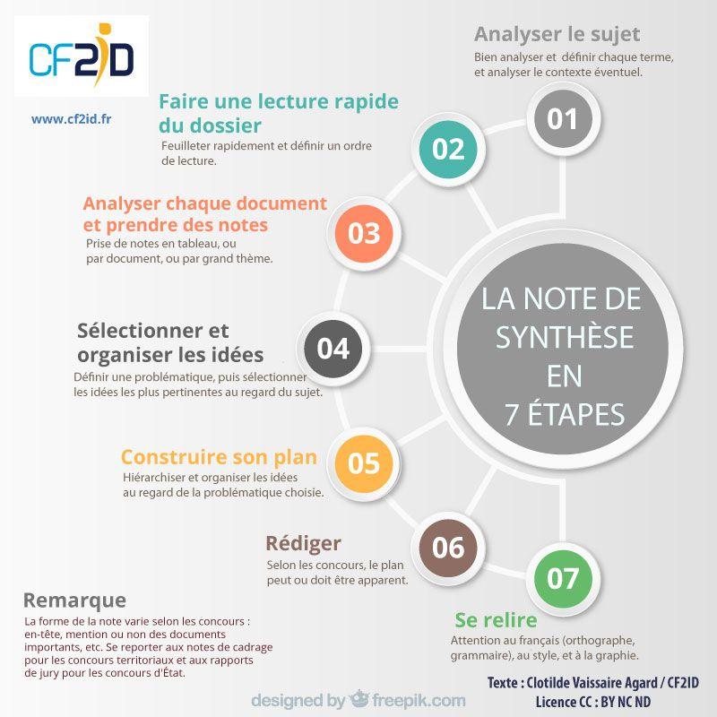 La Note De Synthese En 7 Etapes Note De Synthese Presentation Orale Concours Administratif