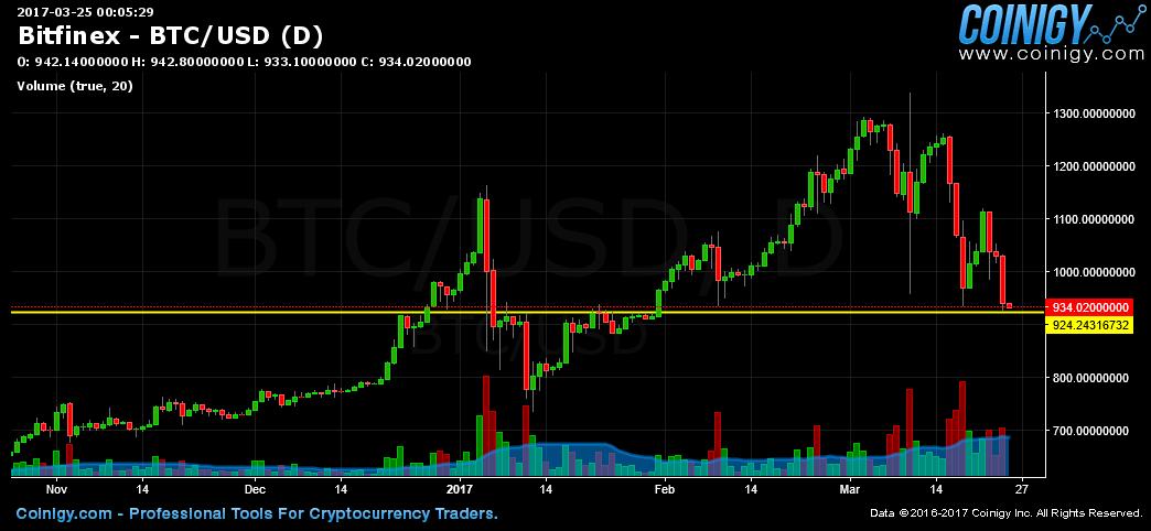 bitcoin usd diagram