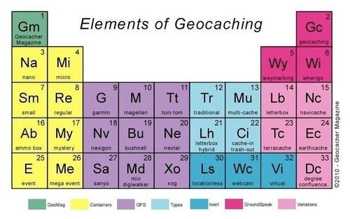 Geocaching table Letterboxing \ Geocaching Pinterest Tables - new periodic table image