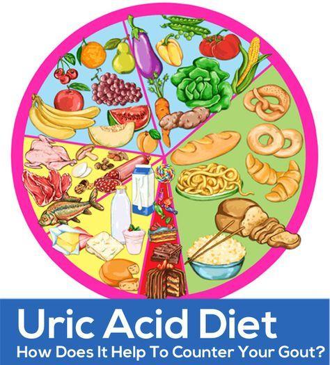 uric acid diet chart