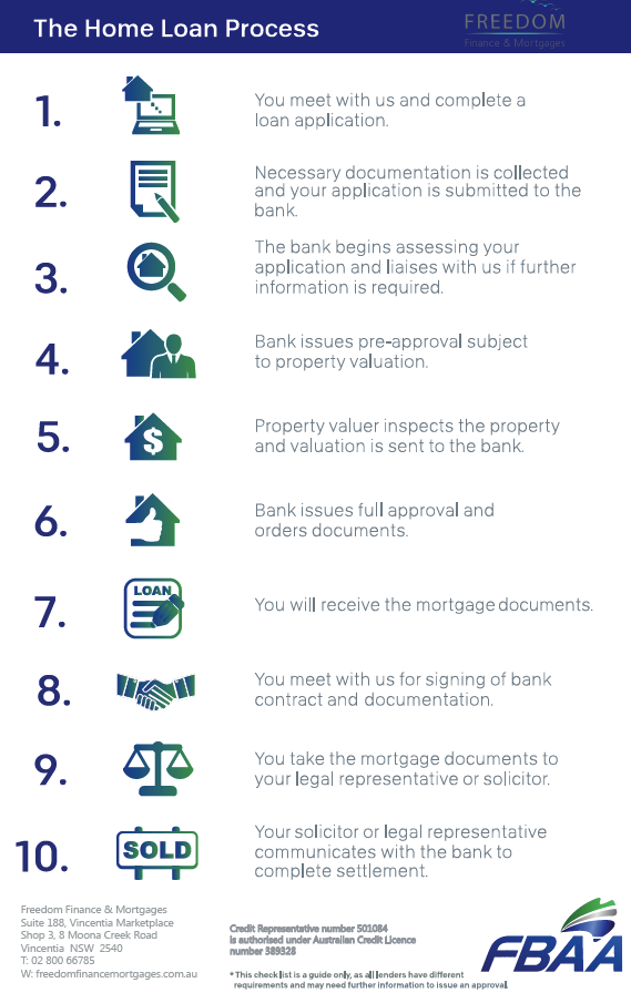 Home Loan Process Mortgages First Homes Investment Loans Mortgage Broker Mortgage Expert Australia First Home Buyer Mortgage Brokers Mortgage Interest
