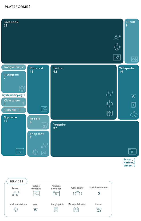 Lum Design Visualisation De Plateformes Numeriques Jobs Apps Graphic Design Design