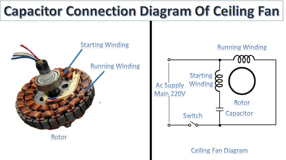 Capacitor Connection Of Ceiling Fan Earth Bondhon Ceiling Fan Wiring Ceiling Fan Ceiling Fan Makeover