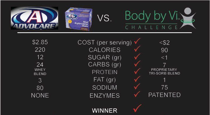 ViSalus Body By Vi vs AdvoCare Meal Replacement Shake