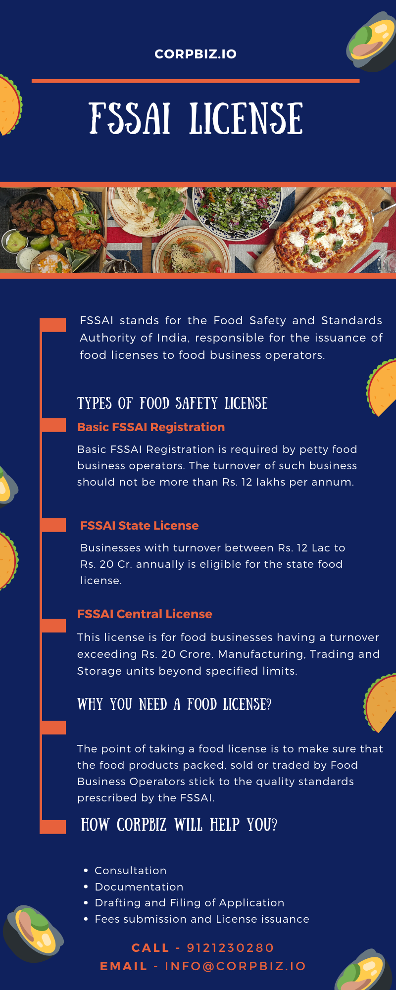 FSSAI stands for the Food Safety and Standards Authority