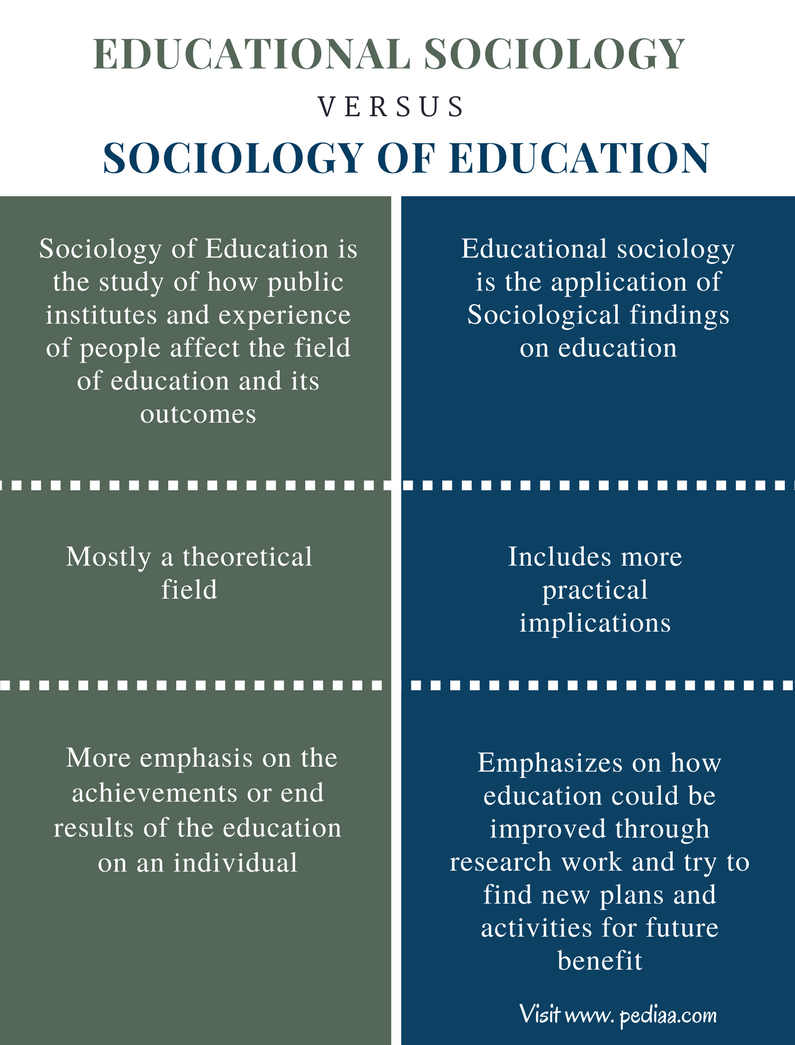 Difference Between Educational Sociology And Sociology Of Education Comparison Summary Sociology Psychology Notes What Is Sociology
