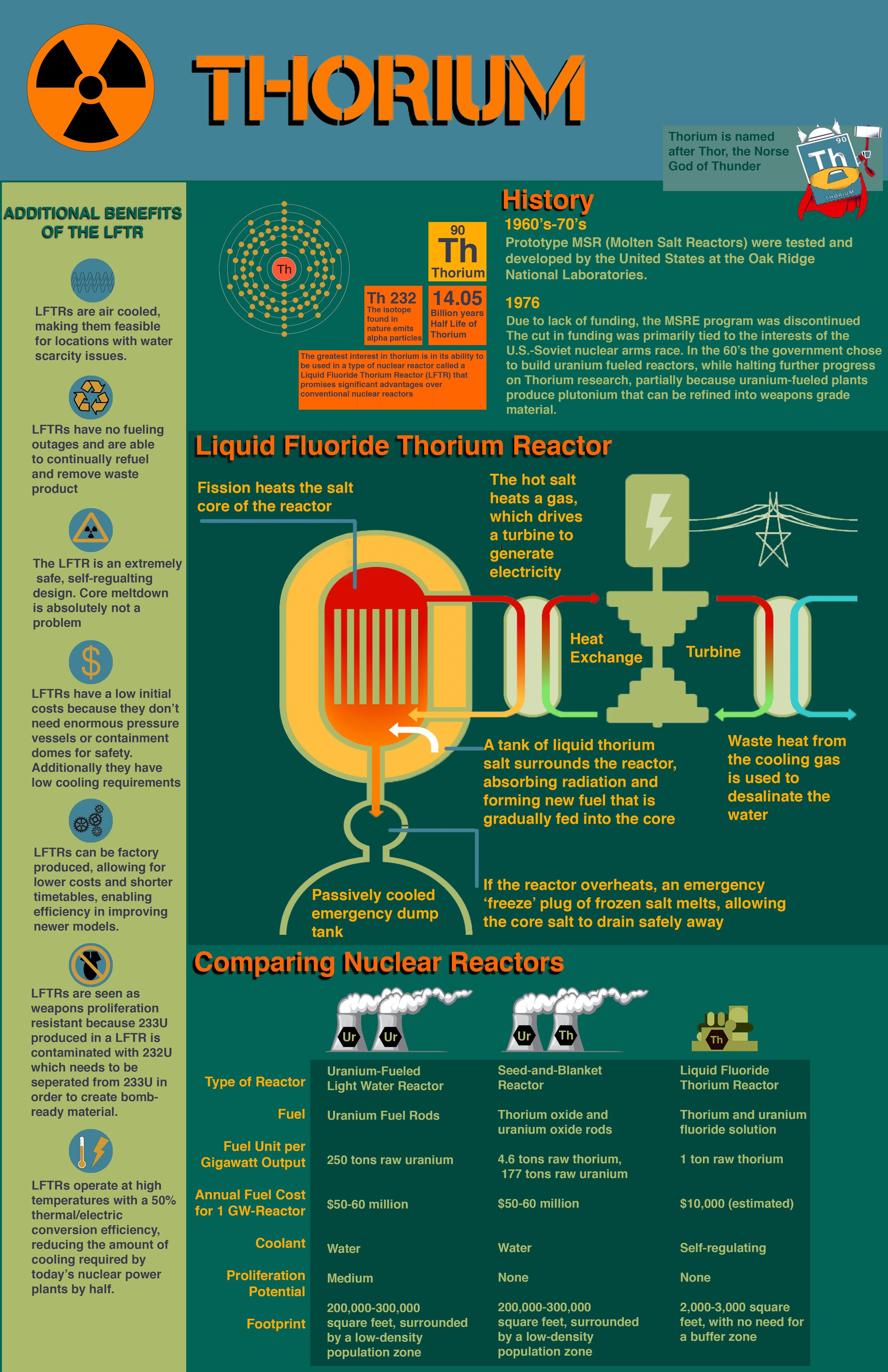 Thorium-based nuclear power