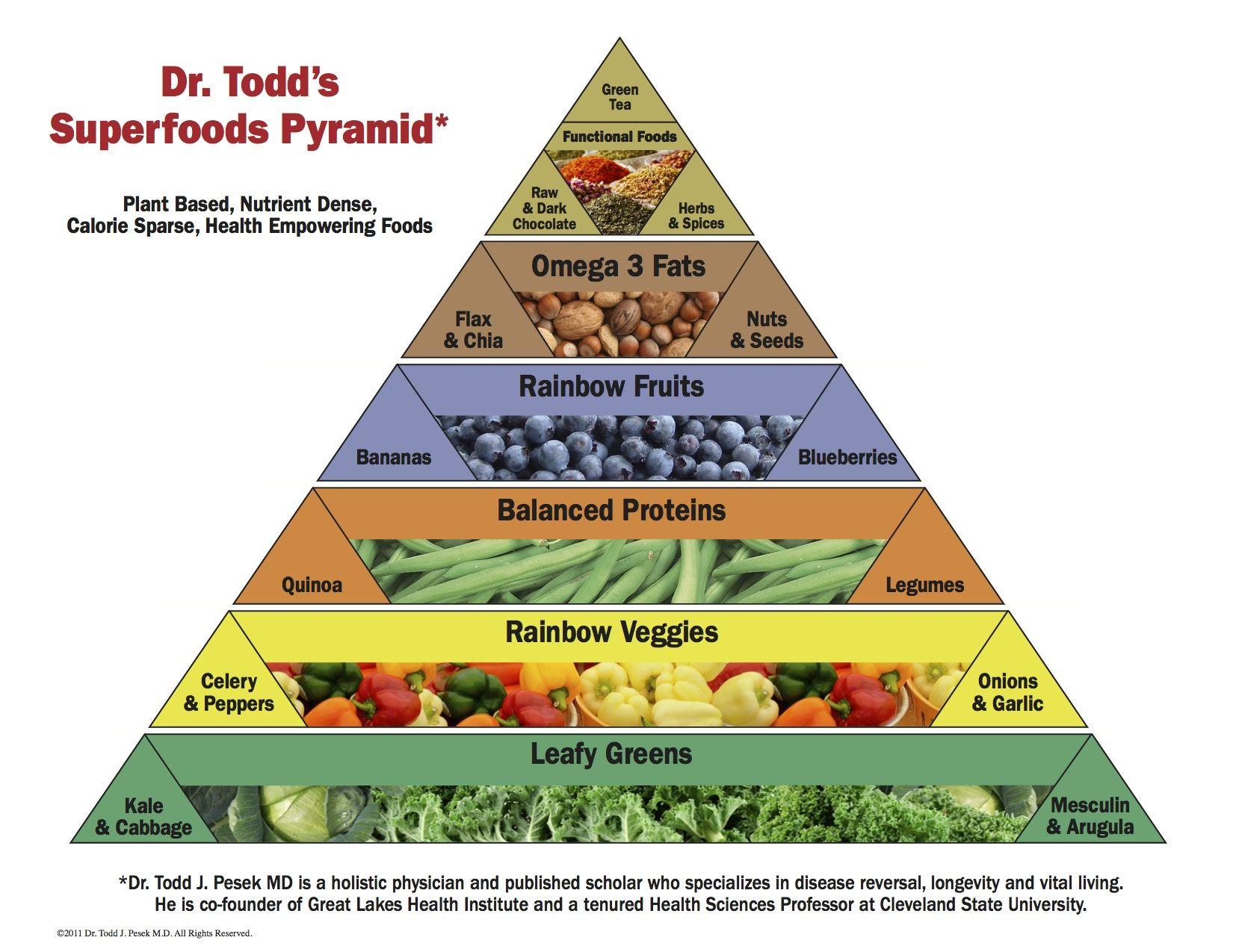 Love This Superfood Pyramid