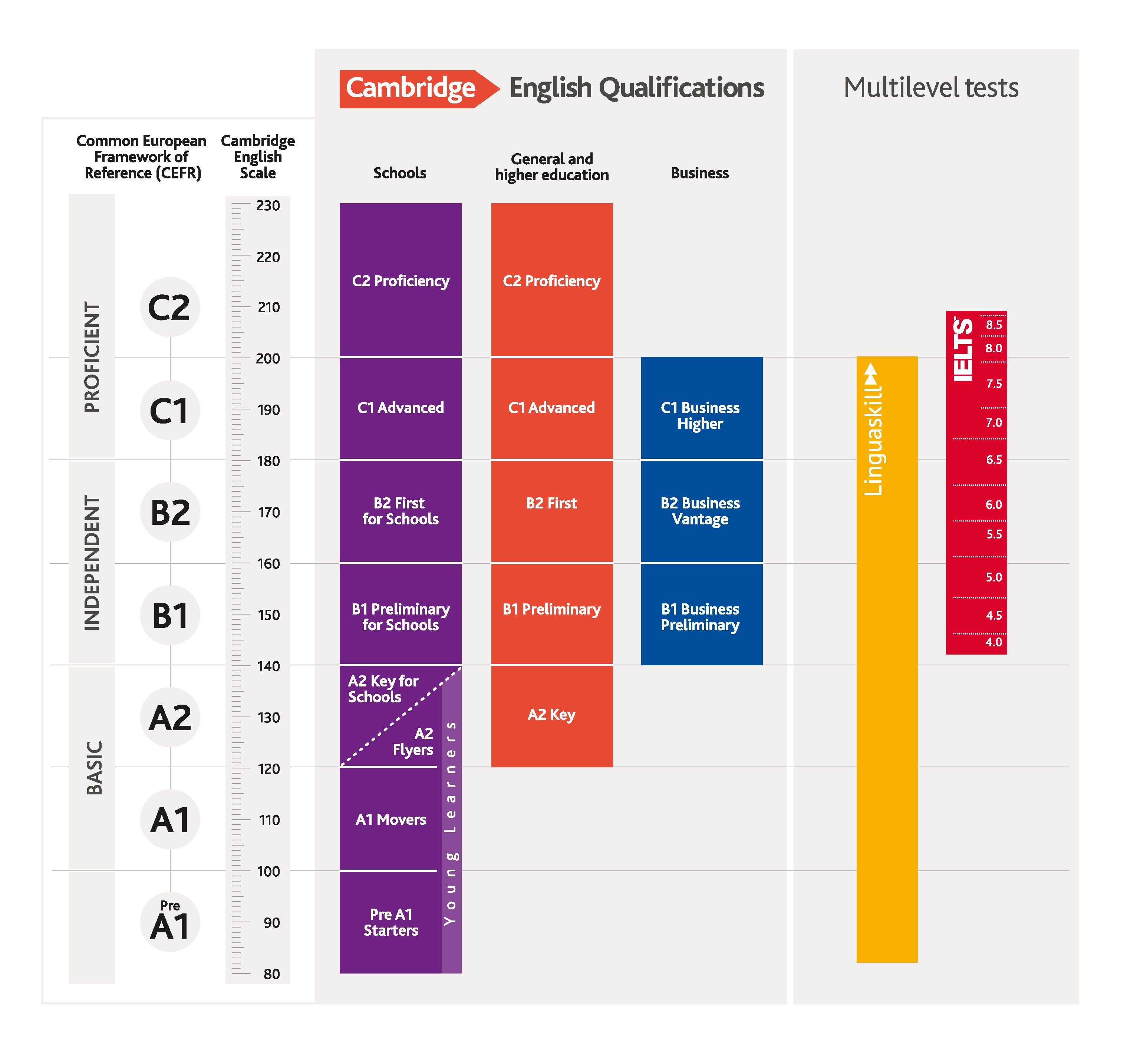 The Full Cefr Chart In