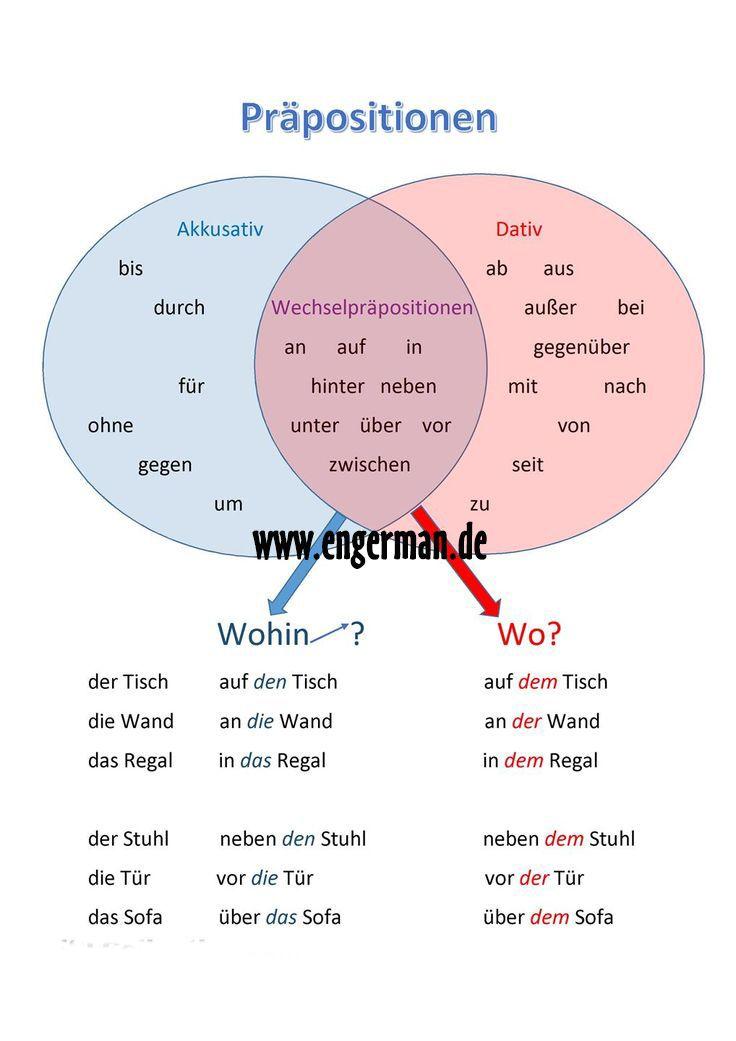 Pr positionen im dativ und akkusativ for Prapositionen mit akkusativ