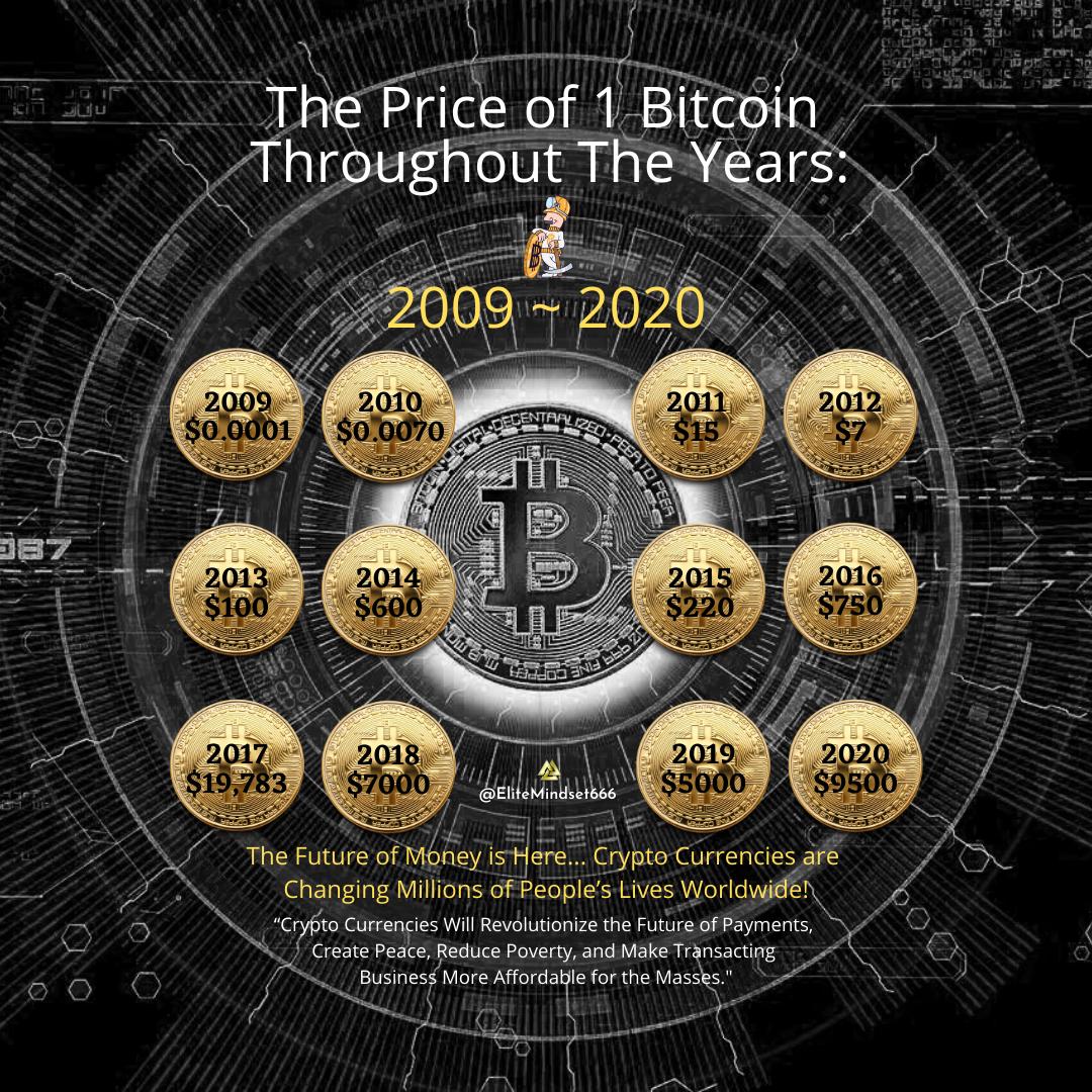 Price Of Bitcoin Btc 2009 2020 Bitcoin Crypto Currencies Money