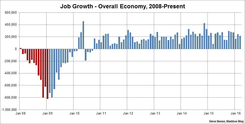 Hot Streak Continues For American Job Market Marketing Jobs American Jobs Lost Job