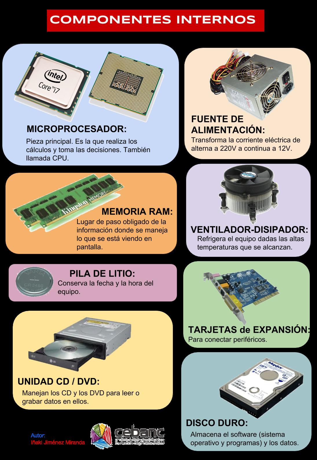 Informatica Componentes Internos De Un Ordenador Hardware De Computadora Informatica Computacion