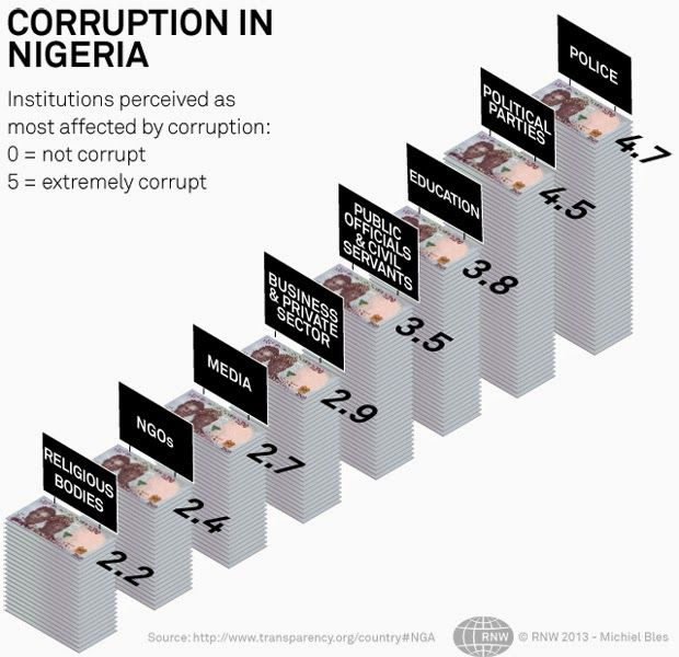 Corruption in Nigeria Government | How Nigerians rate their institutions for corruption on a scale of 0-5
