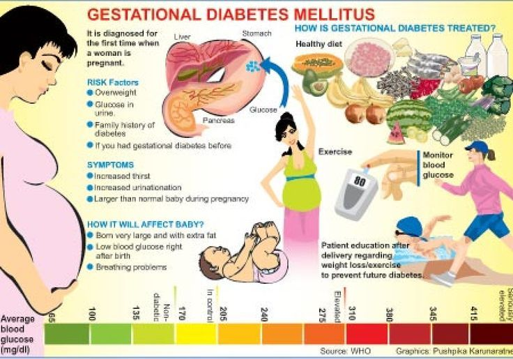 Diabetic Diet And Losing Weight