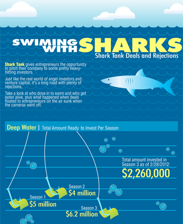Shark Tank infographics (With images) Shark tank, Small