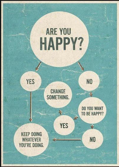 Graphic Organizer : Happiness
