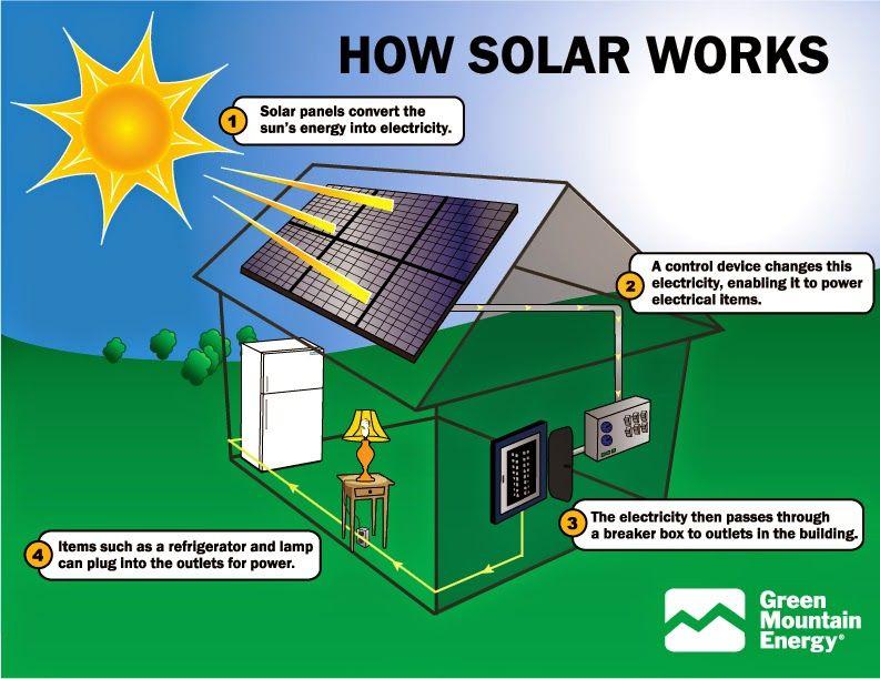 How Solar Works How Solar Panels Work Solar Energy Facts Solar Power System