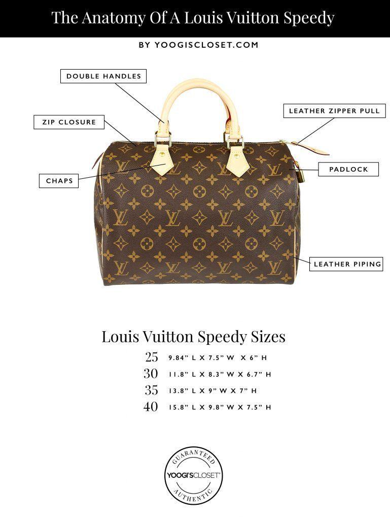 Anatomy of a Louis Vuitton Speedy Infographic  48e2abc0cb8d8