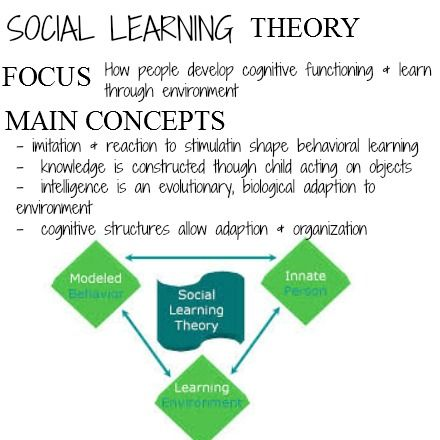 learning concepts Social learning theory's major concepts social learning theory (slt) is based on a series of many psychological concepts, some generally familiar to educators (like reinforcement) and some not (like reciprocal determinism).