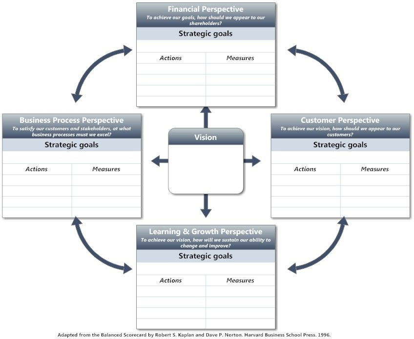 Complex Balanced Scorecard for strategic planning | FOCC | Pinterest
