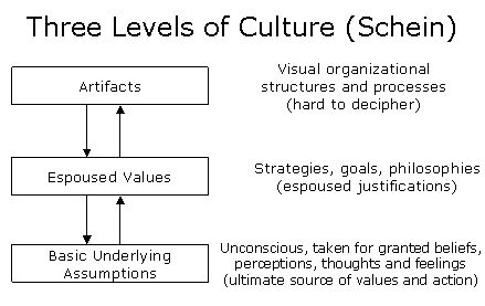 Three Levels Of Culture Mba 33075 Screenshot Jpg 439 277 Culture Contingency Theory Change Management
